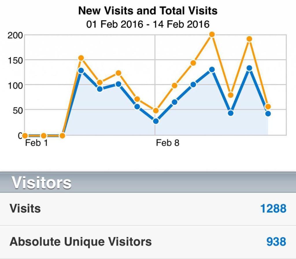 wordpress-blog-erstellen-traffic-vergleich